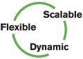 Flexible | Scalable | Dynamic